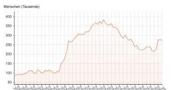 Arbeitslosenzahlen Kanarische Inseln Q2 06 2021