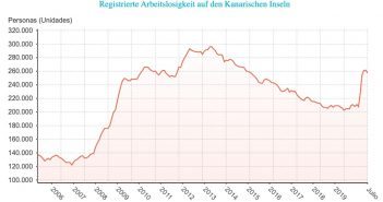 Arbeitslosigkeit Kanaren Juli 2020 Corona-Effekt