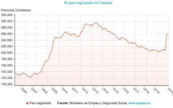 Arbeitslosigkeit Kanaren Juni 2020 Corona Epdata