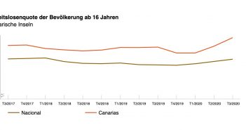 Arbeitslosigkeit Kanarische Inseln vs Spanien Q3 2020
