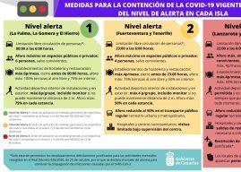 Vier Stufen: Das sind die aktuellen Corona-Maßnahmen auf den Kanaren
