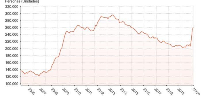 Corona-Pandemie Arbeitslosigkeit Kanaren Mai 2020