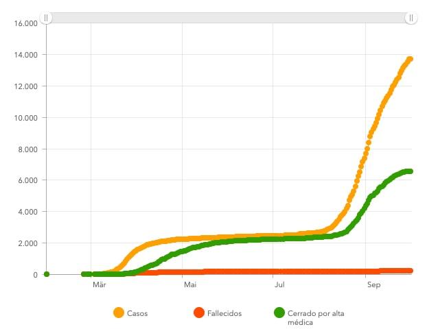 Kanaren Corona-Zahlen bis Ende September 2020