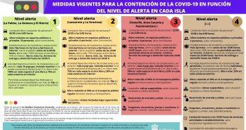 Das sind die aktuellen Corona-Regeln für alle Kanaren-Inseln
