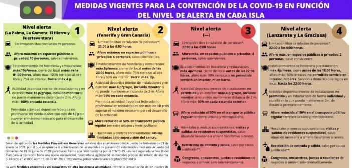 Kanaren vier Warnstufen Corona-Regeln